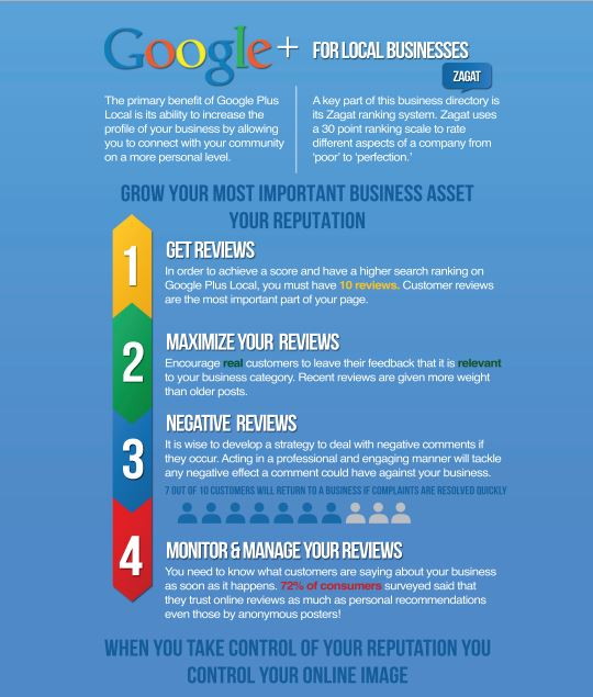Google+ for Local Business